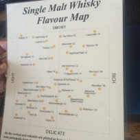 Whisky Flavor Map